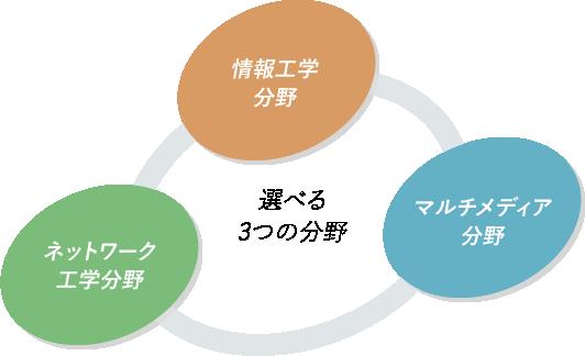 情報工学・ネットワーク・マルチメディアの3つの分野
